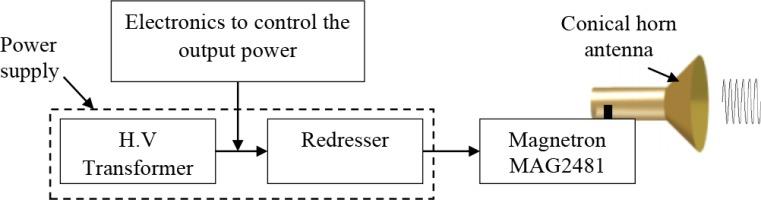 https://securityanddefence.pl/f/fulltexts/135068/SDQ-34-068-g004_min.jpg